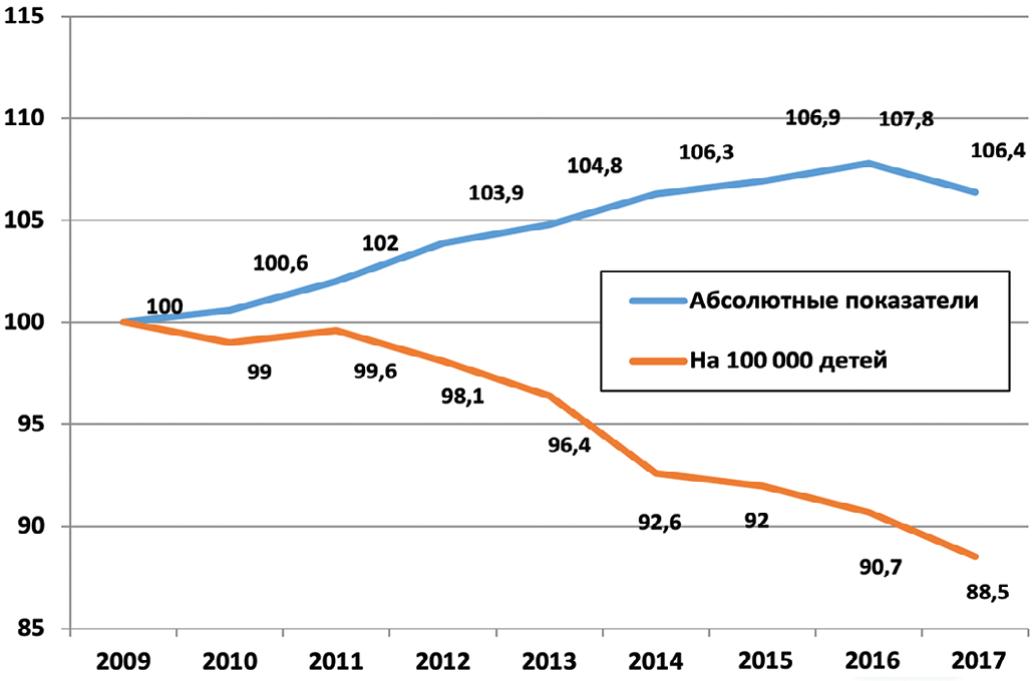 Рис. 2. Динамика заболеваемости болезнями МПС детей 0-14 лет в 2009-2017гг в абсолютных показателях и на 100 000 детей, выраженная в %, относительно 2009 года