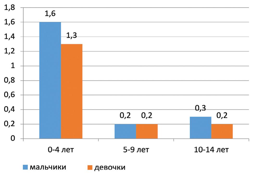 Рис. 3. Возрастной коэффициент смертности в 2016 г. детей в возрасте 0-14 лет (на 1000 детей)