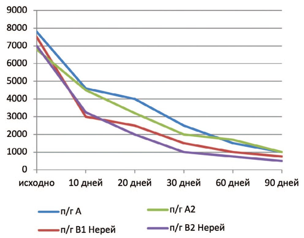 Динамика выраженности лейкоцитурии в 1 мл – исходно, на 10, 20, 30 и 90 дни лечения пациентов 1 и 2 группы