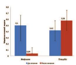 Иперплазия предстательной железы пин низкой степени