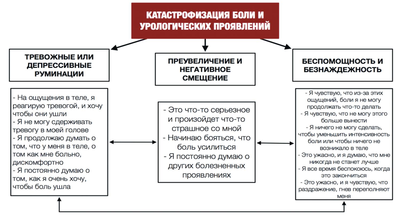 Модель катастрофизации урологической хронической тазовой боли