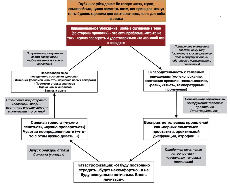 Пример персонифицированной модели тревоги за здоровья у урологического пациента