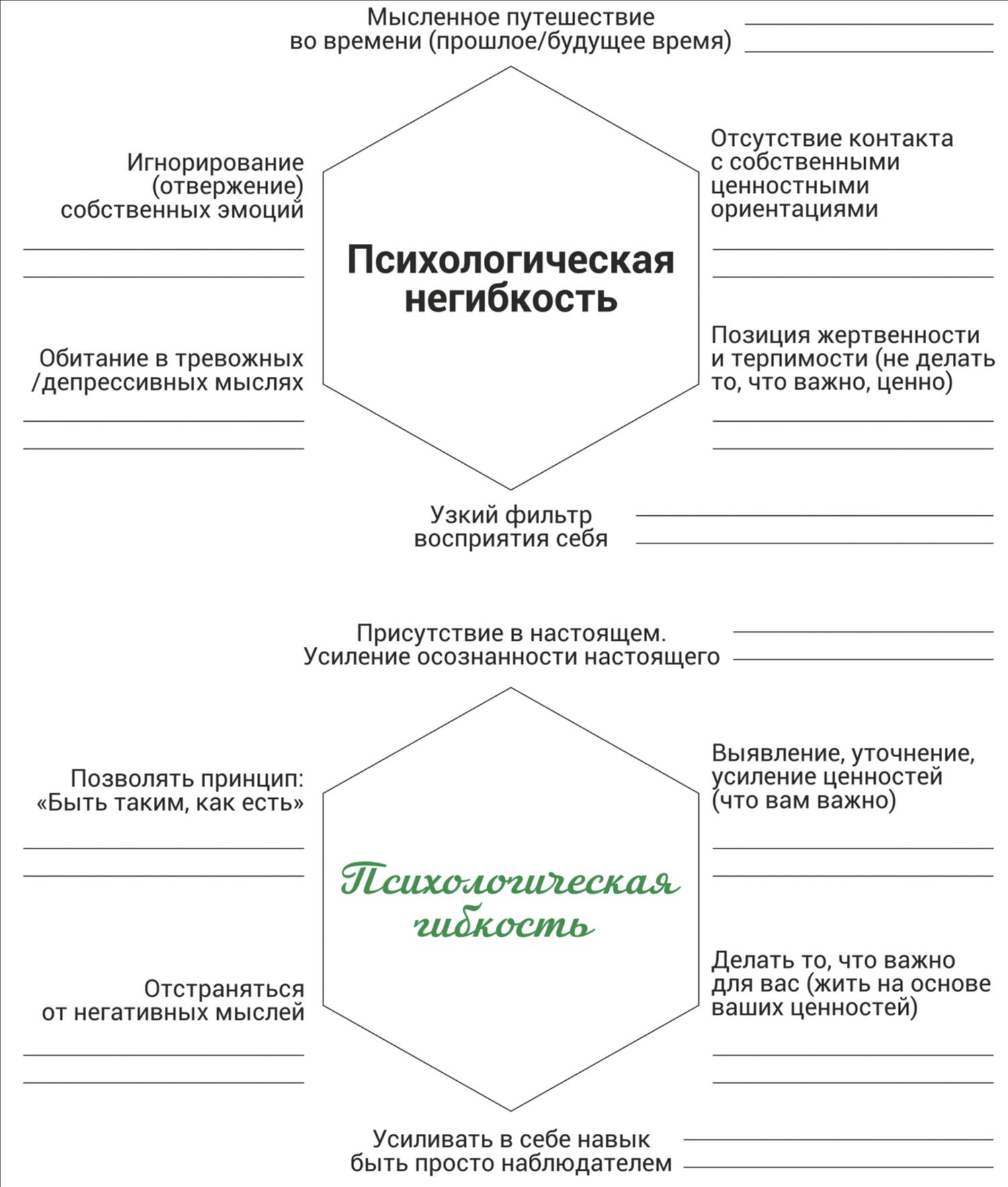Протокол формирования психологической гибкости