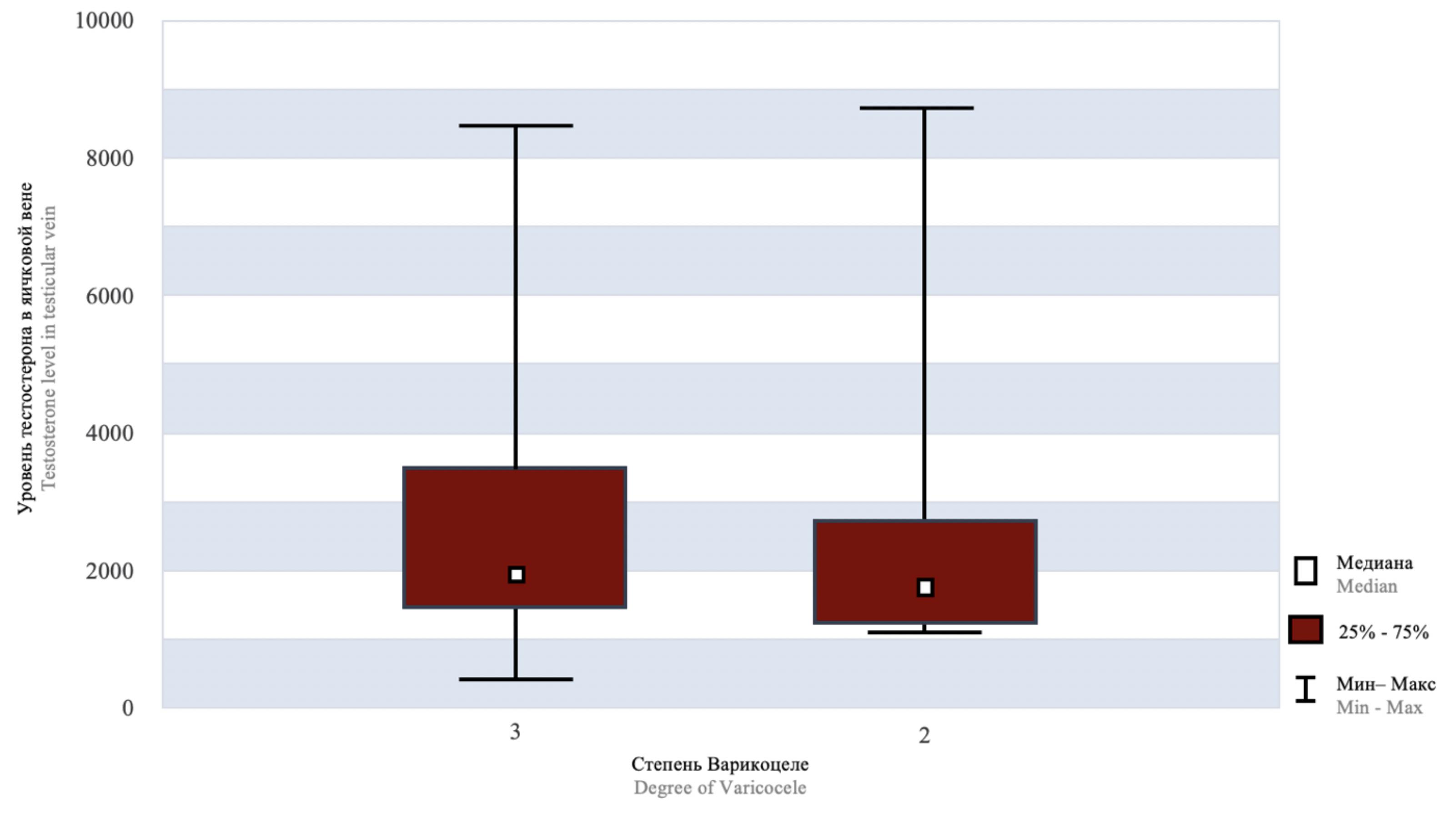 Уровень тестостерона у пациентов со II и III степенью варикоцеле