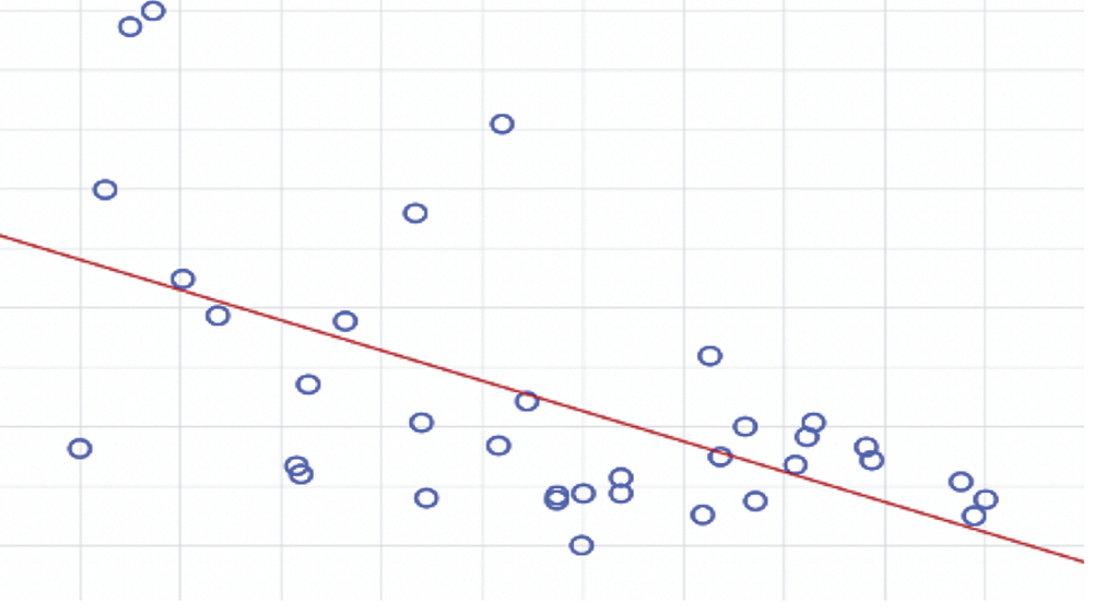 Корреляционная связь между индексом тестикулярной атрофии и уровнем тестостерона в яичковой вене