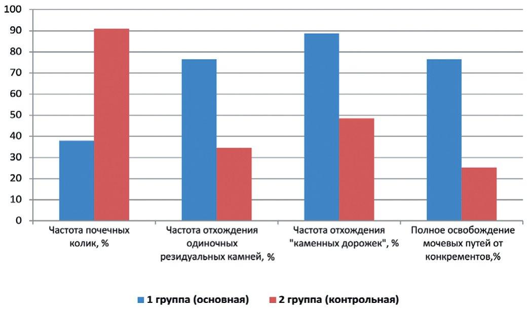 Рис. 2. Результаты применения фитокомплекса Ренотинекс®. Спазмолитический и литокинетический эффекты
