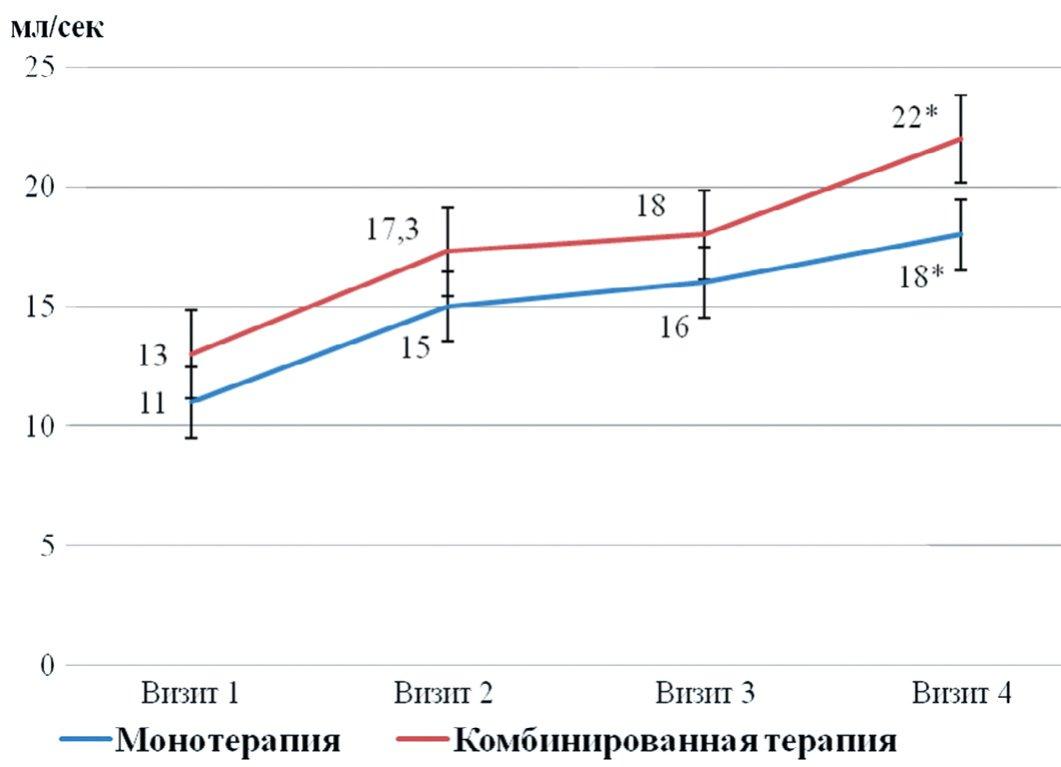 Рис. 3. Сравнительная динамика показателя Qmax в двух группах наблюдения
