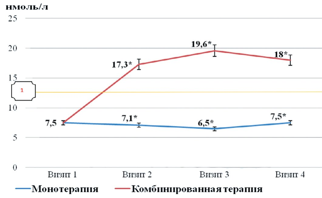 Рис. 4. Сравнительная динамика уровня общего тестостерона в двух группах наблюдения