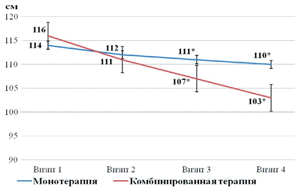 Рис. 5. Сравнительная динамика изменений окружности талии в двух группах наблюдения