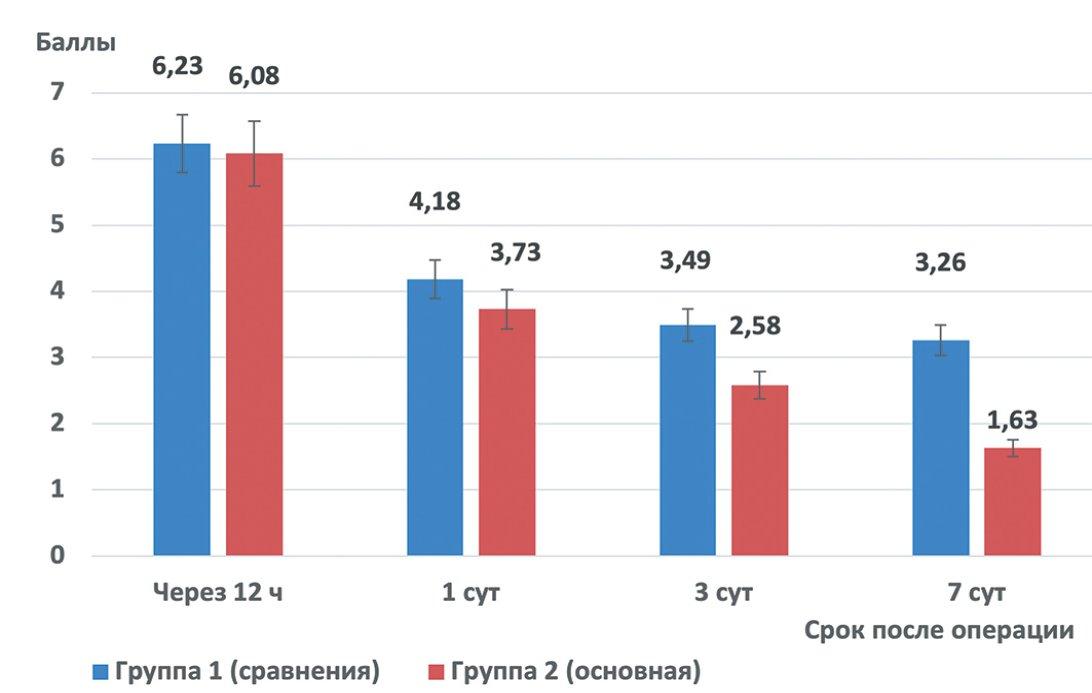 Рис.1. Динамика выраженности болевого синдрома после хирургического лечения кист придатка яичка (визуально-аналоговая шкала, баллы, M ± m)