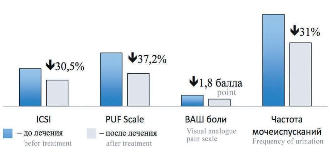 Рис. 1. Изменение клинических признаков у больных с эффективностью 1-и линии лечения (n=21)