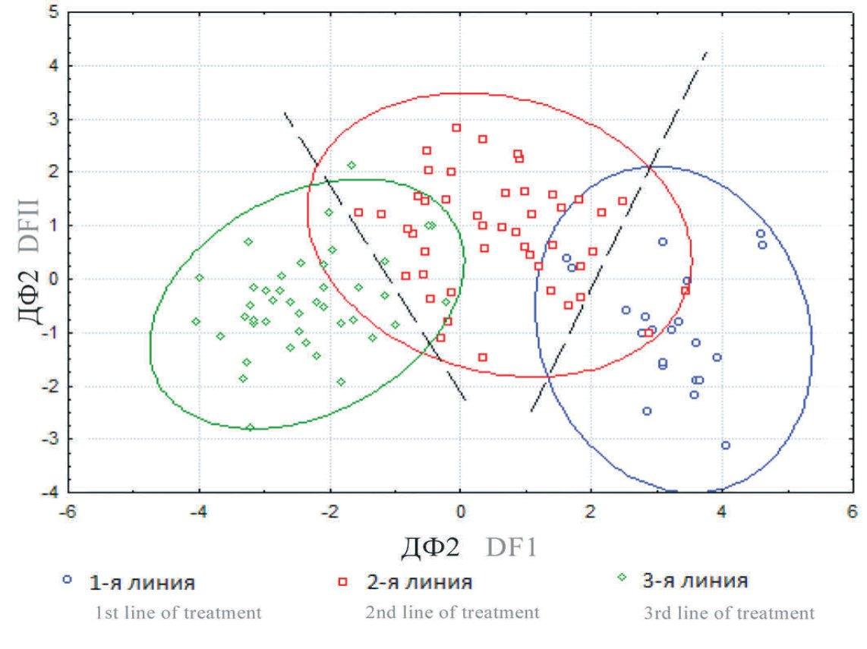 Рис. 4. Диаграмма рассеяния дискриминантных функций, построенных по клиническим данным больных с СБМП в начале лечения (n=110)