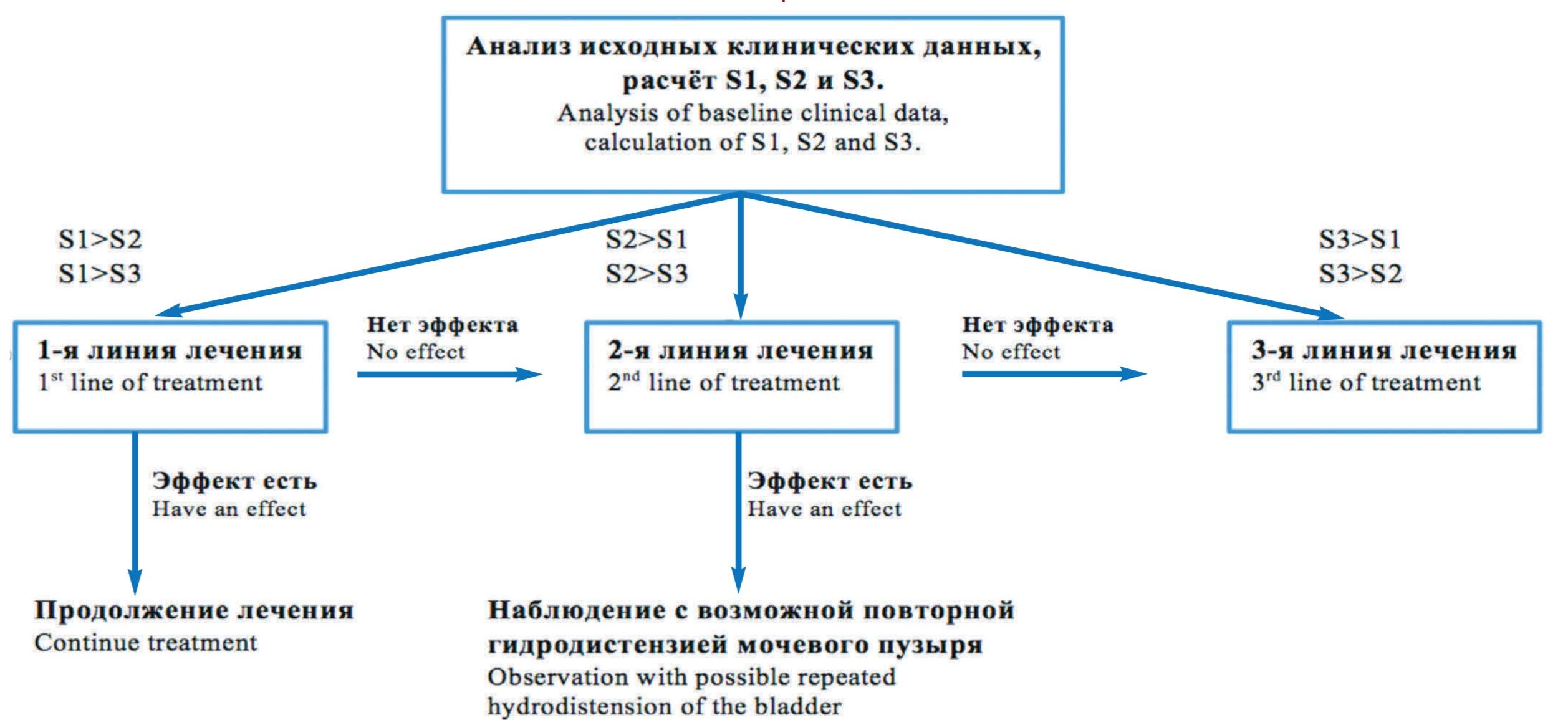 Рис. 2. Изменение клинических признаков у больных с эффективностью 2-и линии ̆ лечения (n=46)