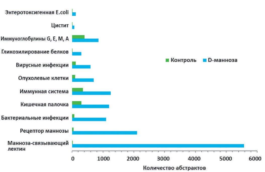 Рис.1. Количество абстрактов по ключевым словам в публикациях по D-маннозе и в контроле