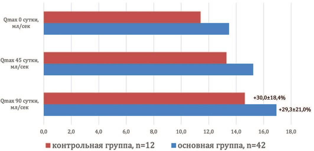 Динамика увеличения максимальной скорости потока мочи Qmax в группах наблюдения