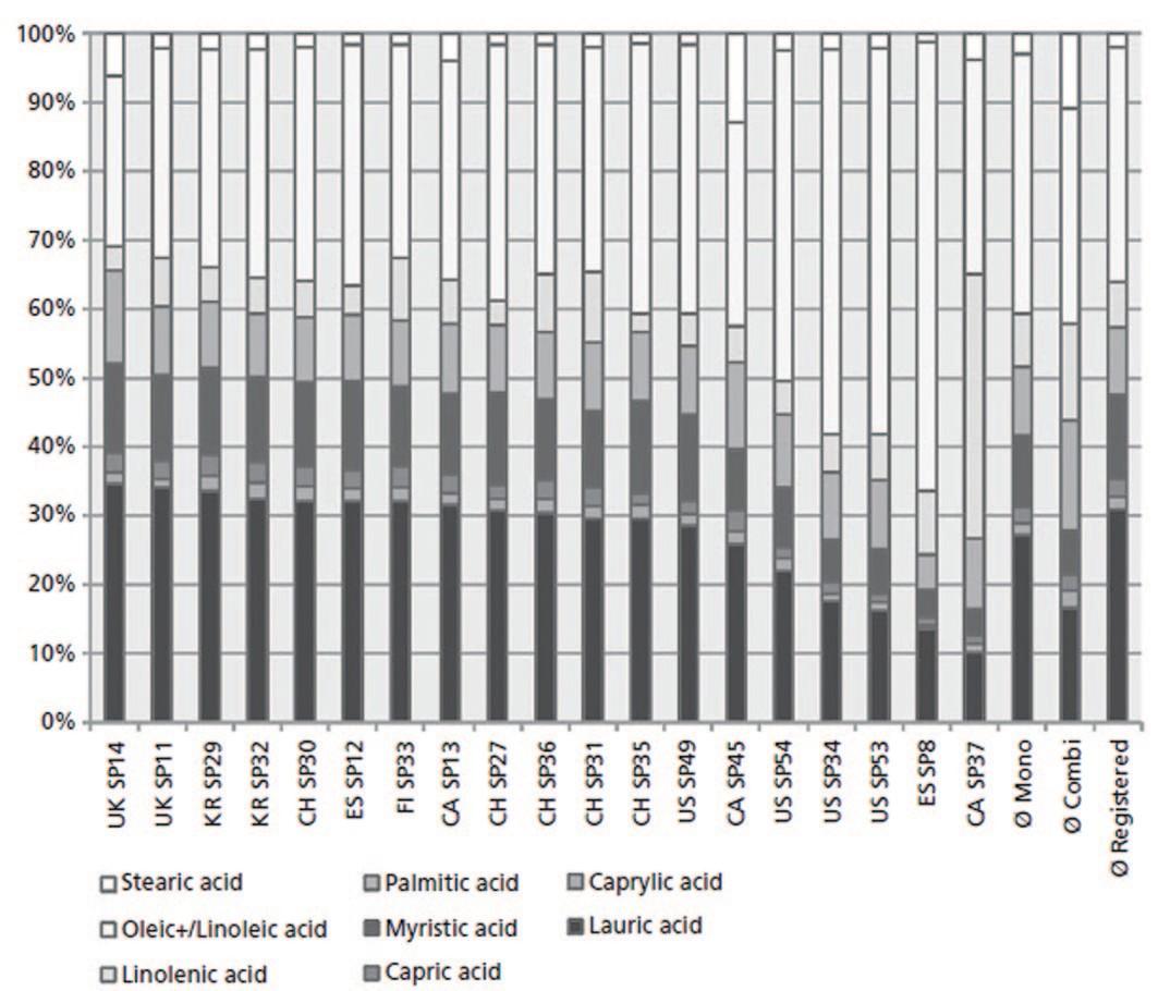 Процентное содержание отдельных жирных кислот, измеренное в 19 различных препаратах SRE [11]