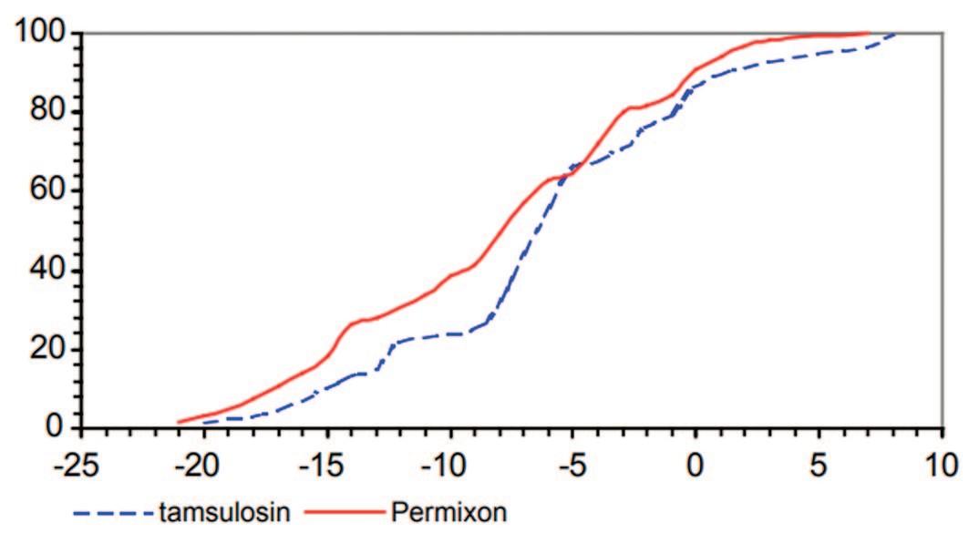Кумулятивная доля пациентов (%), в зависимости от величины изменения общего балла IPSS [18]. Уменьшение сумы баллов в % - отрицательные значения на графике, увеличение суммы баллов – положительные значения.