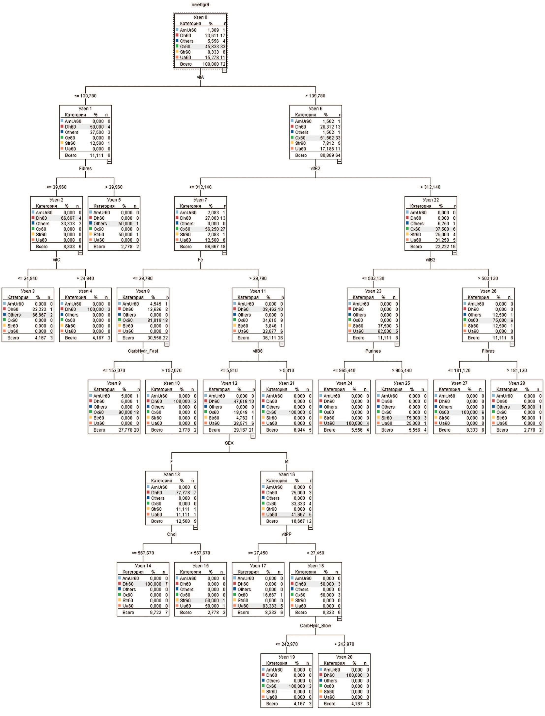 Древо решений определения химического типа камня построенного на основе алгоритма С 5.0 поcтроителя математической модели IBMSPSSModeler 18.0