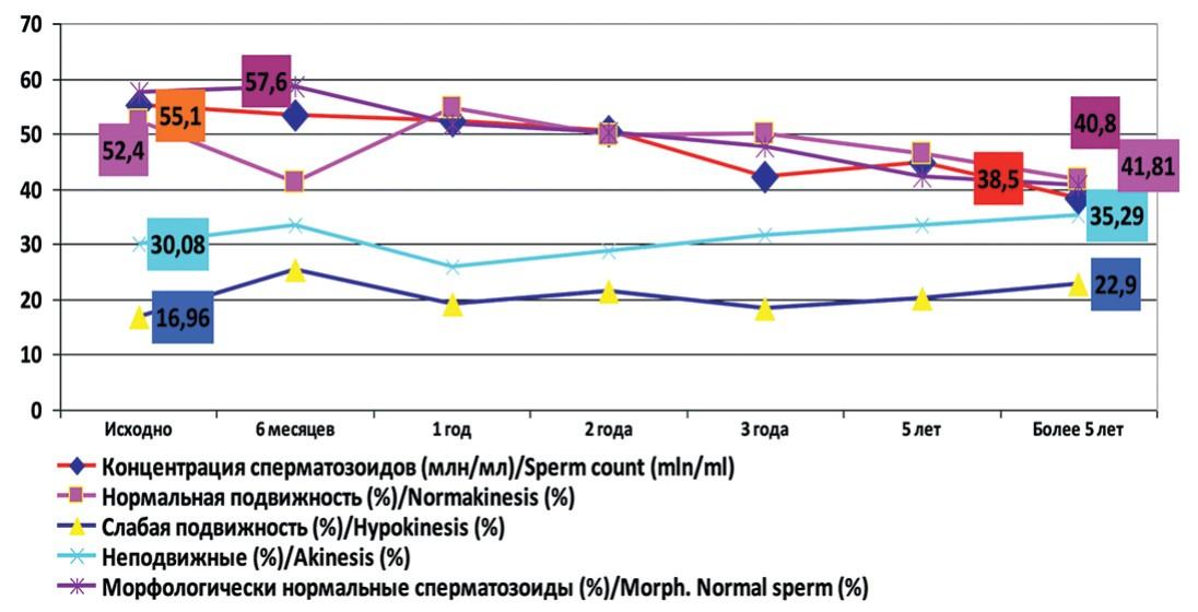 Динамика основных показателей спермограммы у пациентов с варикоцеле после оперативного лечения