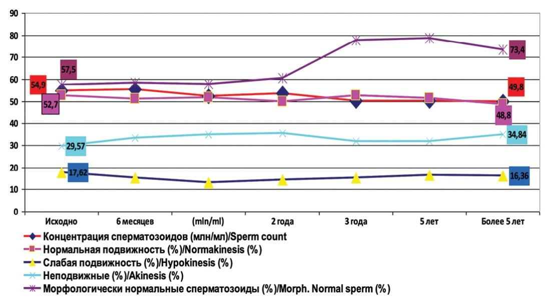 Динамика основных показателей спермограммы у пациентов с варикоцеле без оперативного лечения