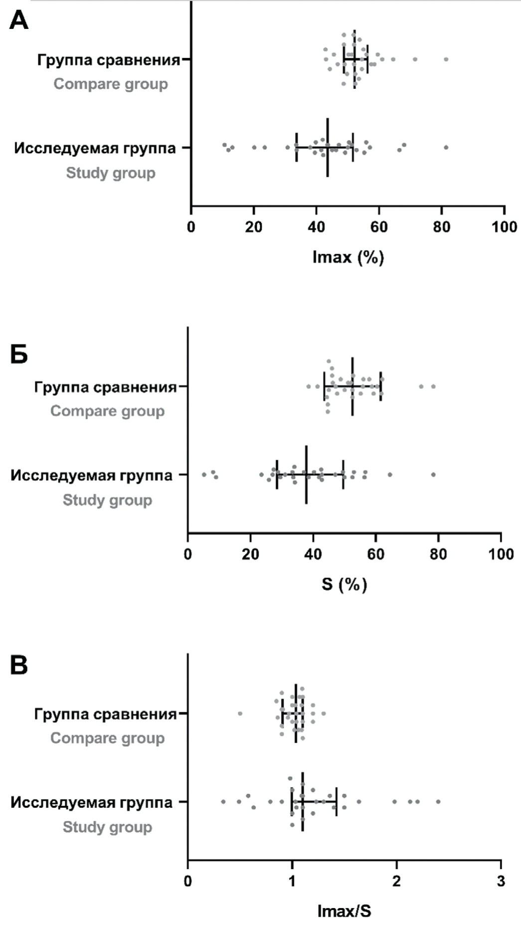 Статистическая характеристика групп в зависимости от параметров: А. Imax (%); Б. S (%); В. Imax/S