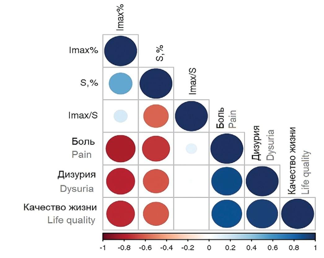 Характеристика корреляционных взаимосвязей между параметрами про/антиоксидантного статуса и клиническими проявлениями хронического рецидивирующего цистита