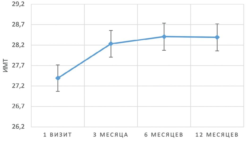Динамика среднего уровня ИМТ