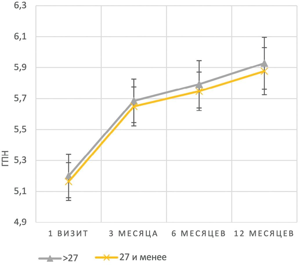 Графики изменения ГПН в зависимости от исходного ИМТ