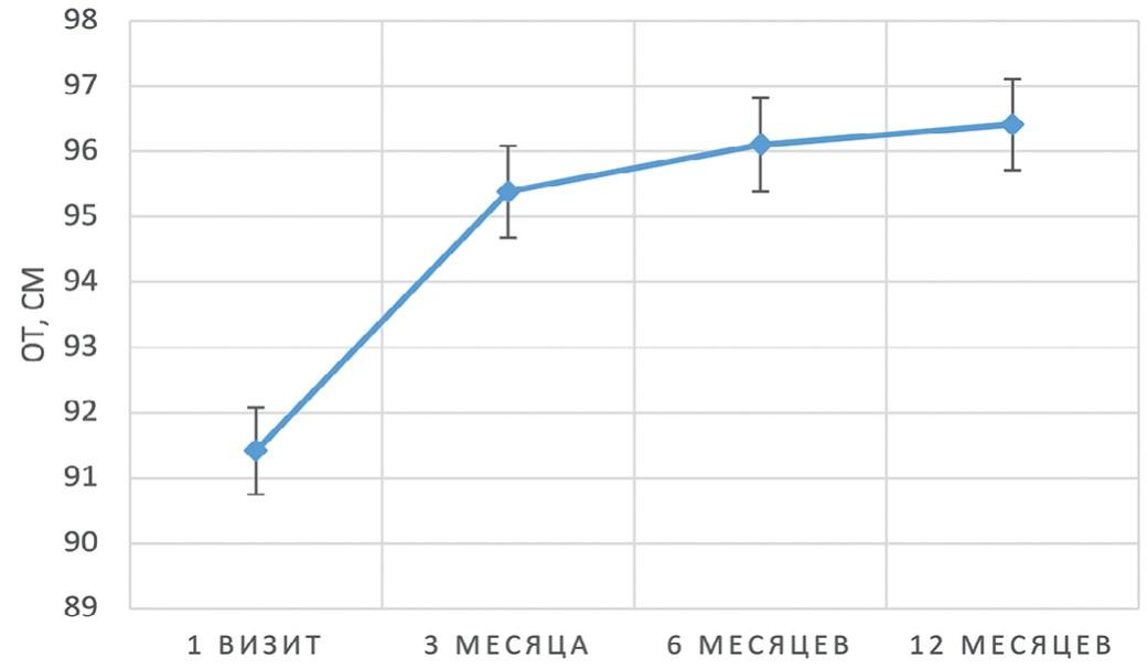 Динамика среднего уровня ОТ