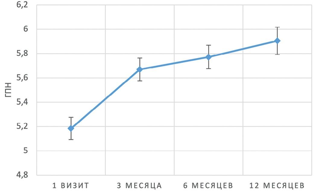 Динамика среднего уровня ГПН