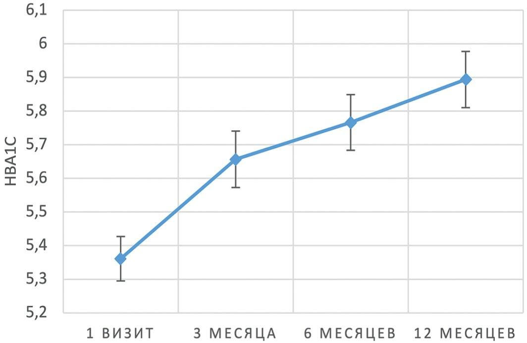 Динамика среднего уровня HbA1c