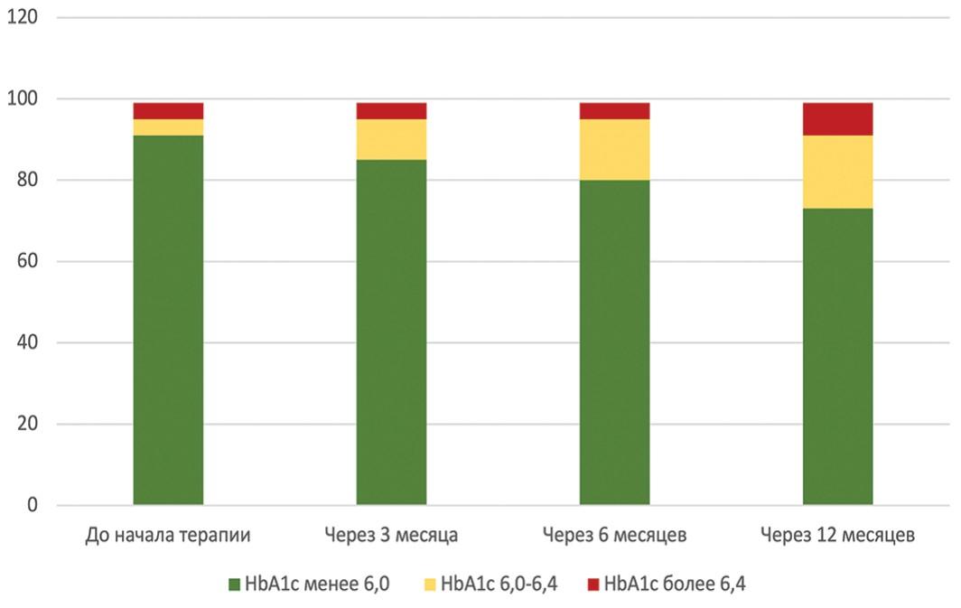 Гистограмма, показывающая динамику показателей HbA1c