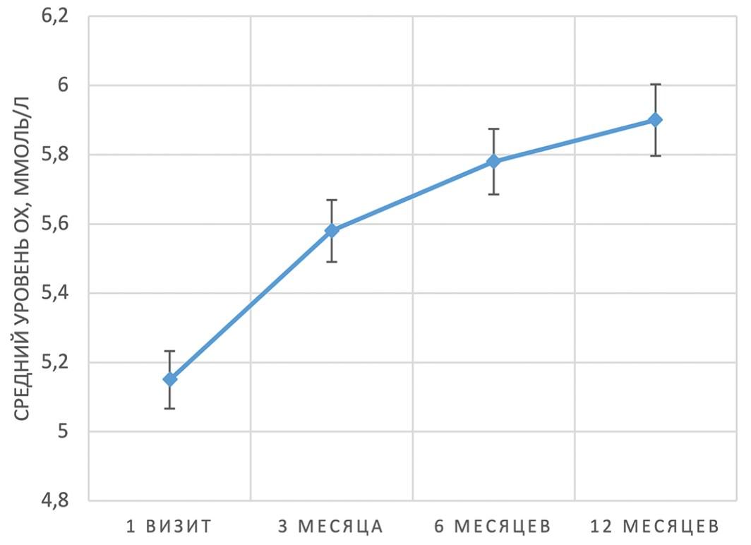 Динамика среднего уровня ОХ