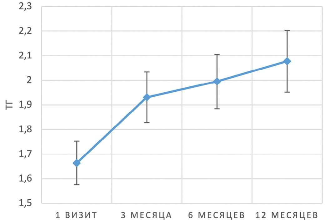Динамика среднего уровня ТГ