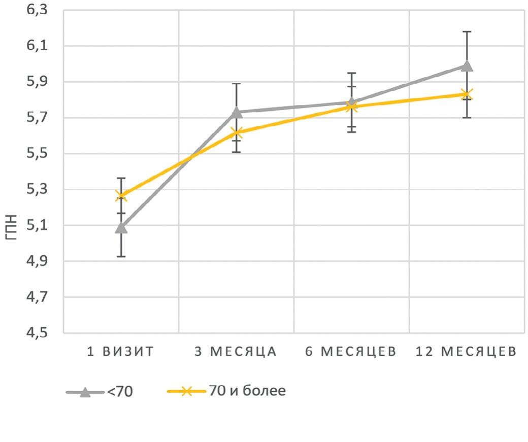 Графики изменения средних значений ГПН в зависимости от возраста