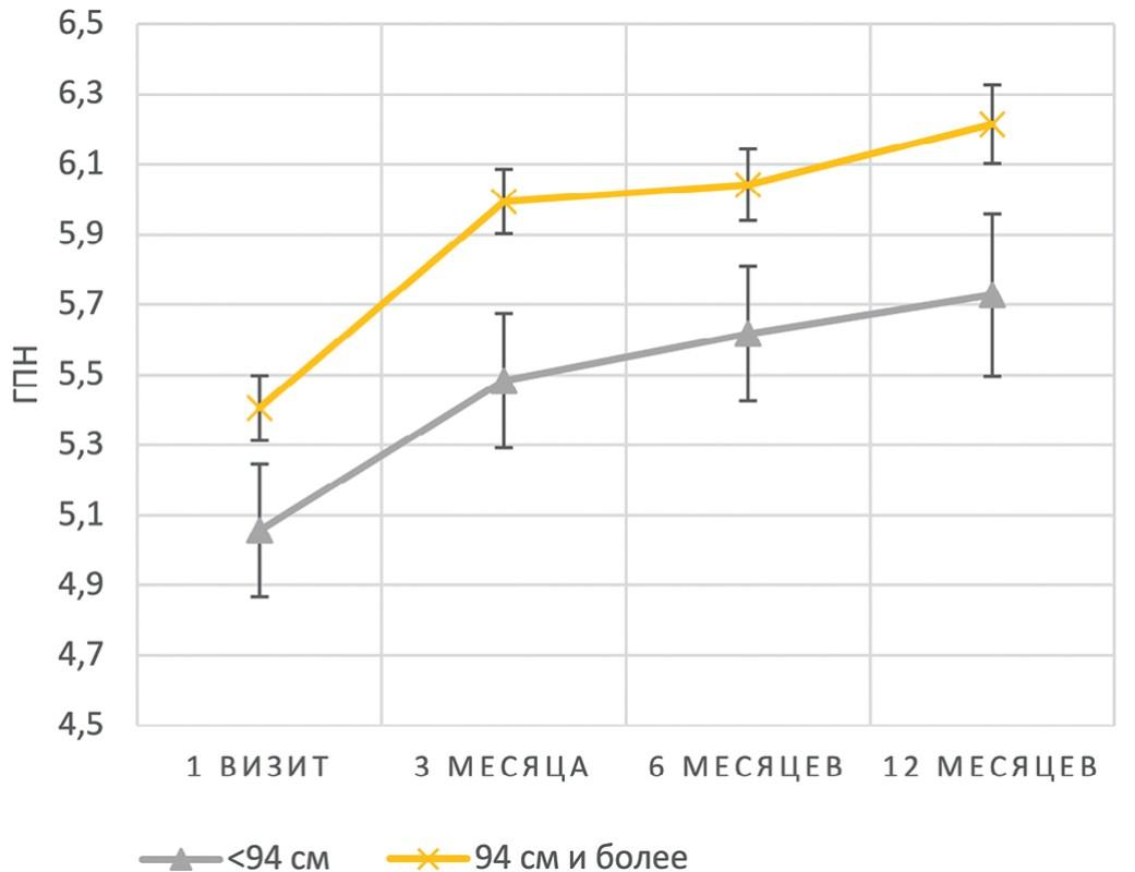 Графики изменения ГПН в зависимости от исходной ОТ