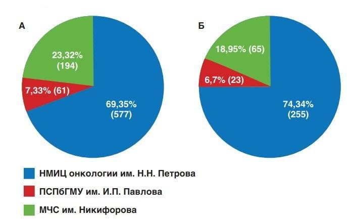 Распределение пациентов в зависимости от группы риска и места проведения лечения: А) все пациенты после РПЭ; Б) пациенты с РПЖ-ВР