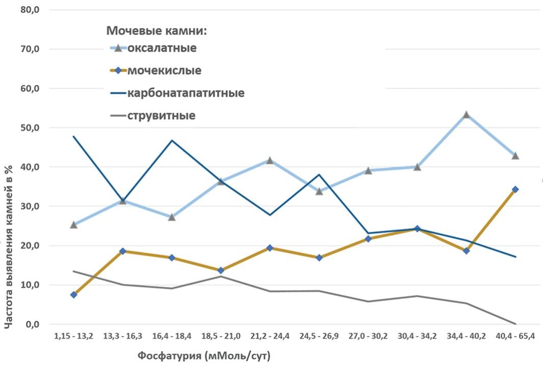 Частота мочевых камней различного химического состава (в % от общего количества конкрементов) в зависимости от степени фосфатурии