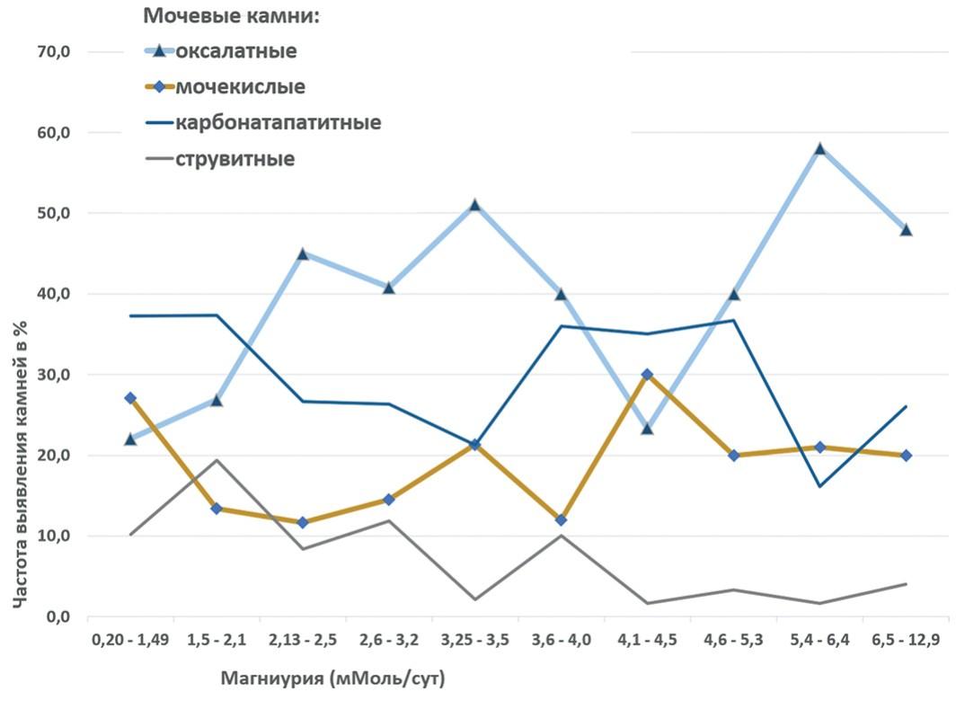 Встречаемость мочевых камней (в % от общего количества конкрементов) в зависимости от степени магниурии