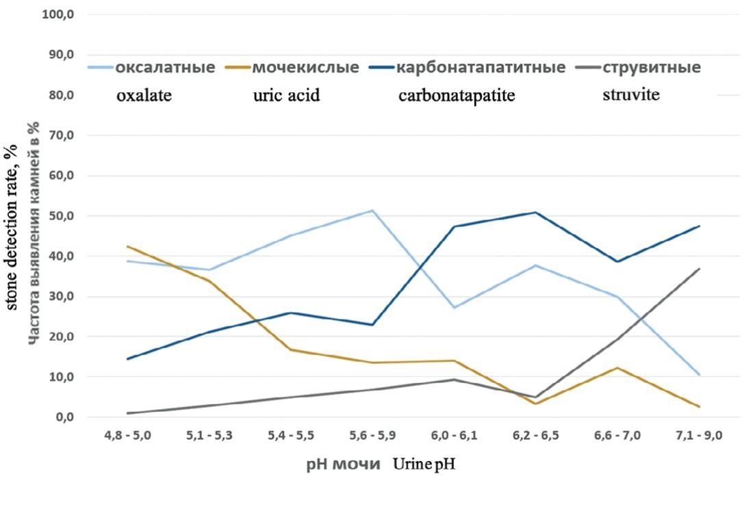 Частота встречаемости основных типов мочевых камней (в % от общего количества) в зависимости от рН мочи