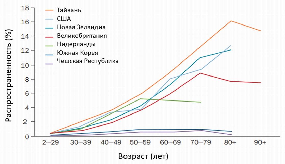 Распространенность подагры в зависимости от возраста. Адаптировано из C.F. Kuo, 2015 [5]