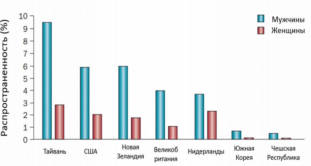 Распространенность подагры по гендерному признаку. Адаптировано из C.F. Kuo, 2015 [5]