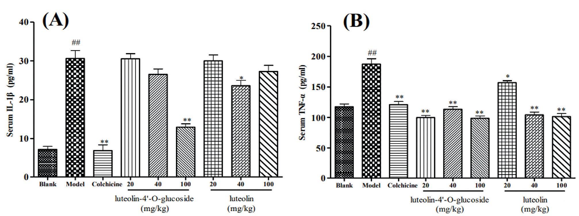Эффекты Лютеолина и Лютеолин-4'-О-гликозида и колхицина на уровни ИЛ-1β и ФНО-α в сыворотке крови через 24 часа после подкожной инъекции кристаллов моноурата натрия. ## p<0.01 по сравнению с контролем