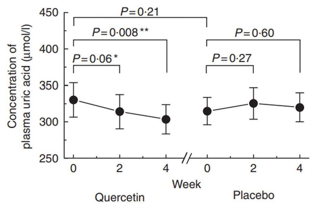 Влияние кверцетина на уровень мочевой кислоты в плазме. * р<0,1; ** р<0,05 по сравнению с базовым значением