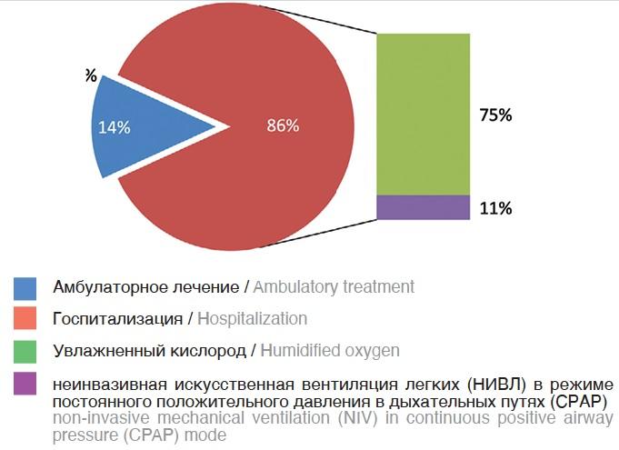 Рис. 2. Варианты ведения больных в острый период COVID-19