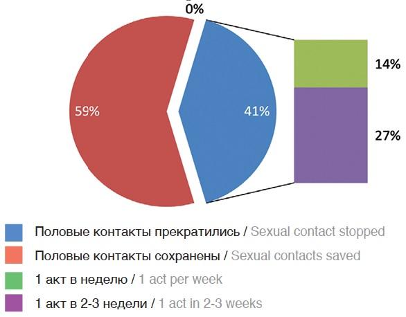 Рис. 3. Сексуальная активность пациентов на момент обращения