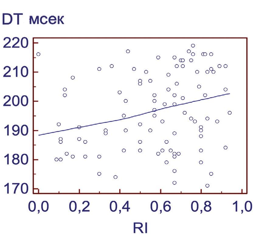 Рис. 10. Корреляция между индексом резистентности (RI) в кавернозных артериях полового члена и временем замедления раннего диастолического наполнения (ДН)