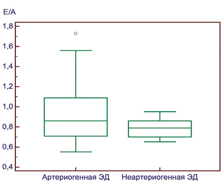 Рис. 3. Сравнение отношения максимальных скоростей раннего и позднего наполнения левого желудочка (Е / А) у пациентов с артериогенной ЭД и ЭД другой этиологии