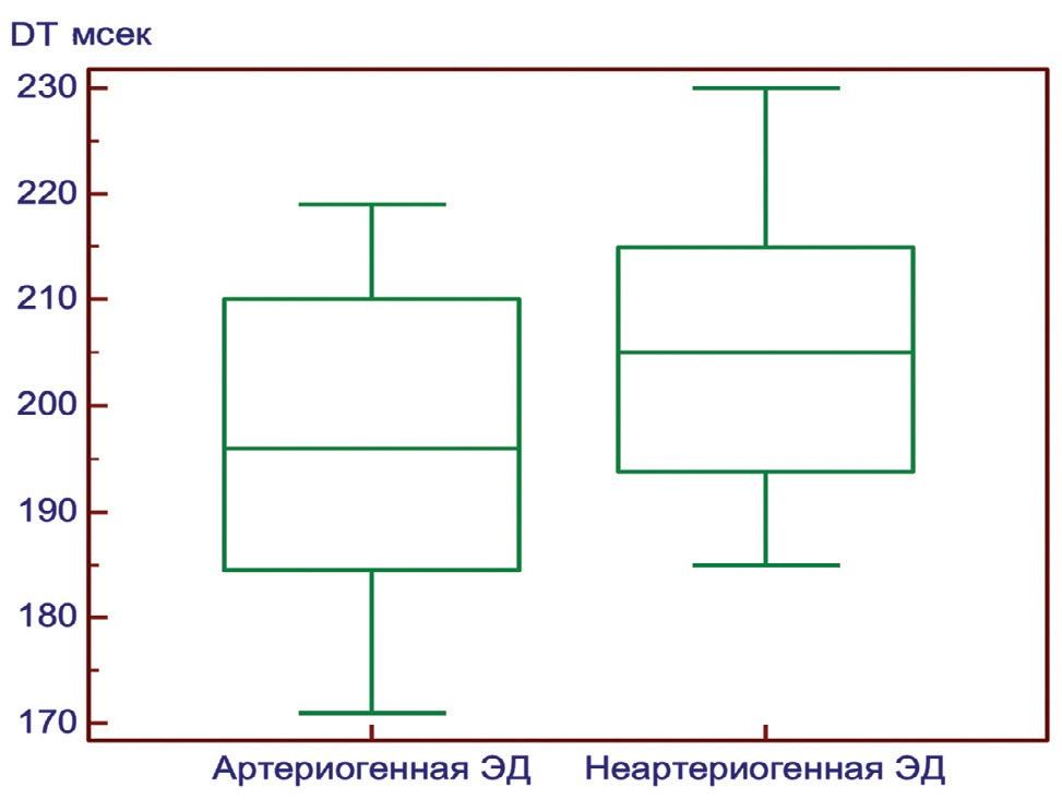 Рис. 4. Сравнение показателей времени замедления раннего диастолического наполнения (ДН) у пациентов с артериогенной ЭД и ЭД другой этиологии
