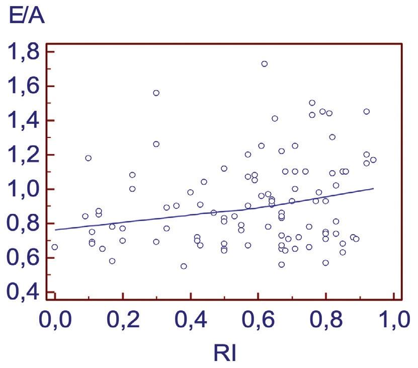 Рис. 8. Корреляция между индексом резистентности в кавернозных артериях (RI) и отношением максимальных скоростей раннего и позднего наполнения левого желудочка (Е/А)